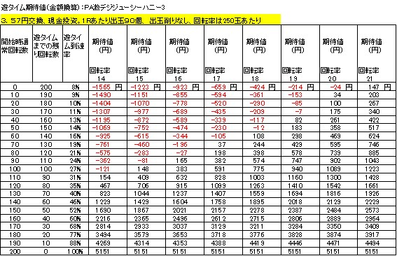 PA激デジジューシーハニー3 遊タイム期待値 3.57円交換 削りなし
