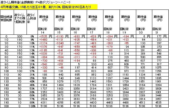 PA激デジジューシーハニー3 遊タイム期待値 4円等価交換 削り10%
