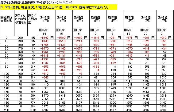 PA激デジジューシーハニー3 遊タイム期待値 3.57円交換 削り10%