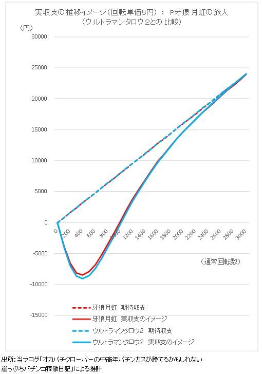 P牙狼MAXX 期待収支と実収支イメージのグラフ