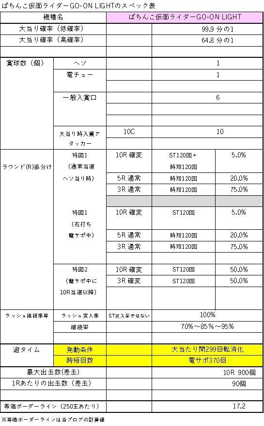 ぱちんこ仮面ライダーGO-ON LIGHTのスペック表