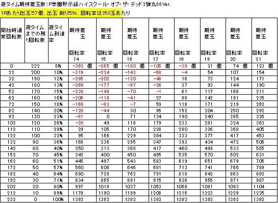 P学園黙示録ハイスクール・オブ・ザ・デッド2弾丸88Ver 遊タイム期待差玉 削り5%