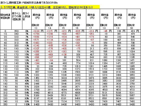 P結城友奈は勇者であるGC250Ba 遊タイム期待差値 3.57円交換 削りなし