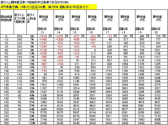 P結城友奈は勇者であるGC250Ba 遊タイム期待差値 4円等価交換 削り5%