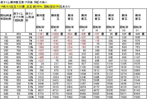 P牙狼 月虹ノ旅人の遊タイム期待差玉 削り5%