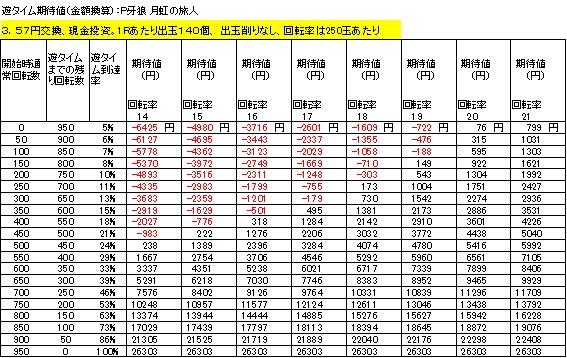 P牙狼 月虹ノ旅人 遊タイム期待値 3.57円交換 削りなし