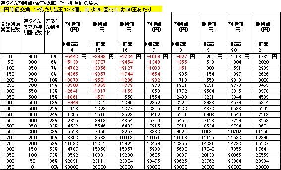 P牙狼 月虹ノ旅人 遊タイム期待値 4円等価交換 削り5%