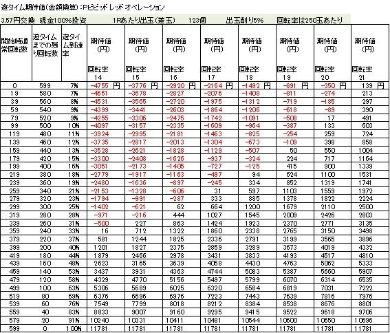Pビビッドレッドオペレーション 遊タイム期待値 3.57円交換 削り5%