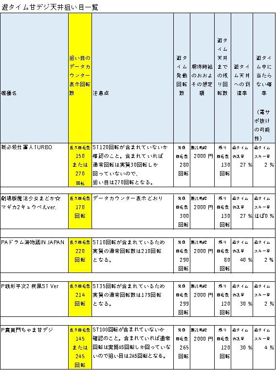 遊タイムの天井期待値狙い目一覧 表1