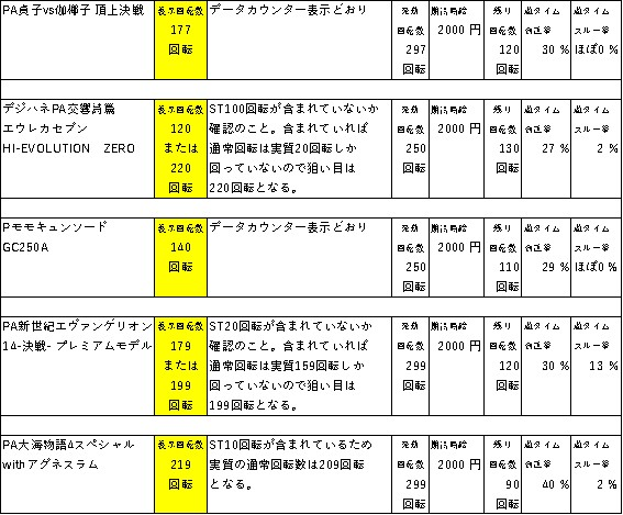 遊タイムの天井期待値狙い目一覧 表2