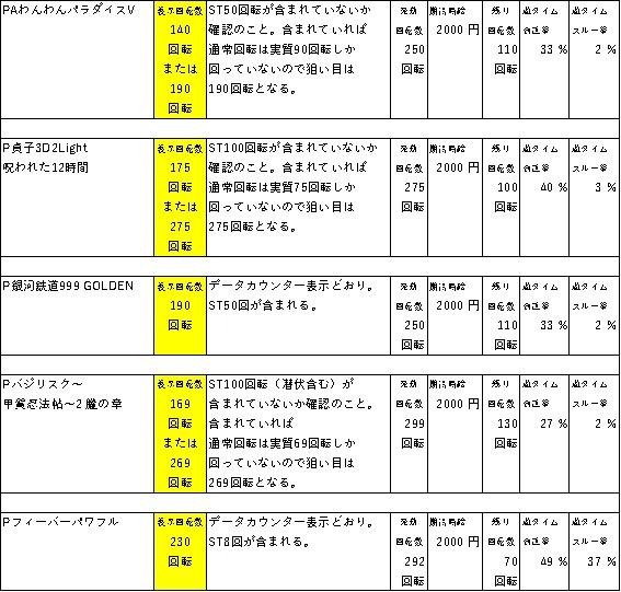 遊タイムの天井期待値狙い目一覧 表4
