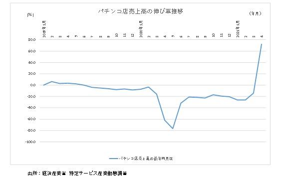 パチンコ店売上高の伸び率推移グラフ
