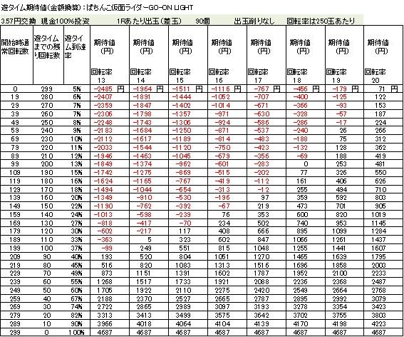 ぱちんこ仮面ライダーGO ON LIGHT 遊タイム期待値 3.57円交換 削りなし