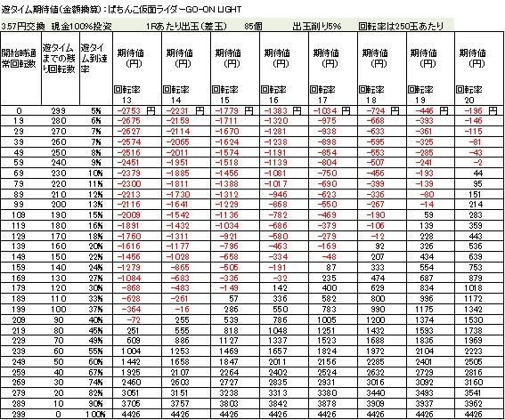 ぱちんこ仮面ライダーGO ON LIGHT 遊タイム期待値 3.57円交換 削り5%