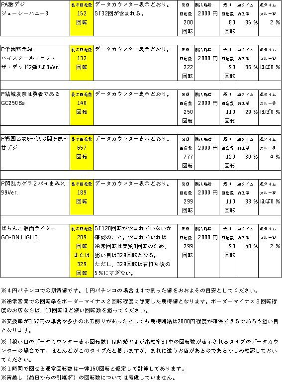 遊タイムの天井期待値狙い目一覧 表5