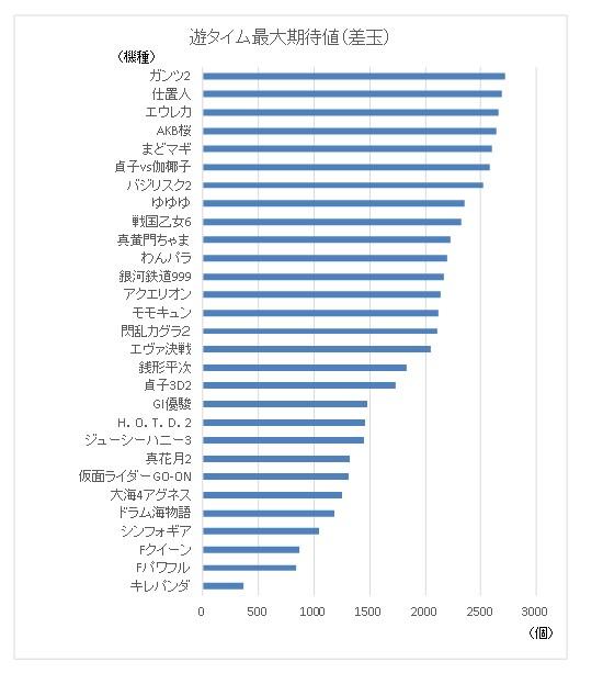 遊タイム最大期待値(差玉)グラフ