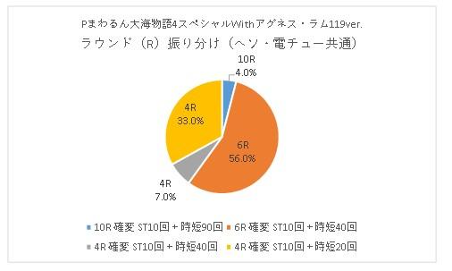 Pまわるん大海物語4スペシャルWithアグネス・ラム119ver R振り分け グラフ