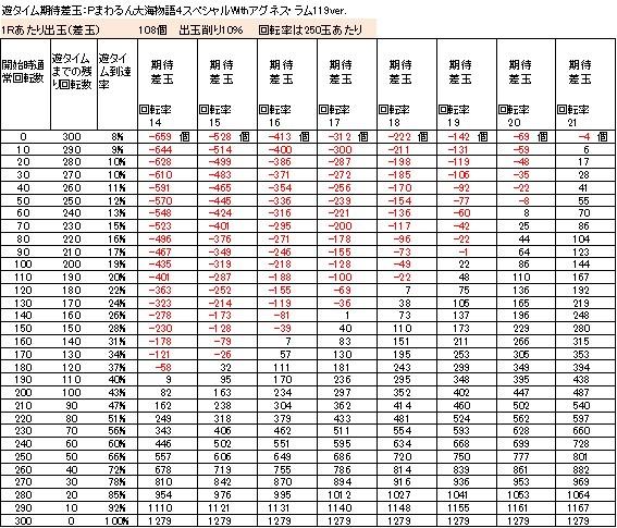 Pまわるん大海物語4スペシャルWithアグネス・ラム119ver 遊タイム期待値差玉 削り10%