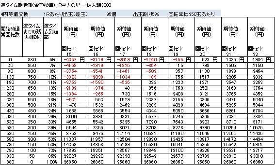 P巨人の星 一球入魂3000 遊タイム期待値 4円等価交換 削り5%