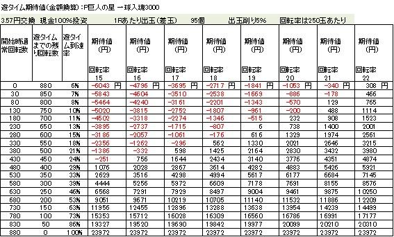 P巨人の星 一球入魂3000 遊タイム期待値 3.57円交換 削り5%