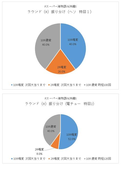 Pスーパー海物語IN沖縄5 ラウンド振り分けグラフ
