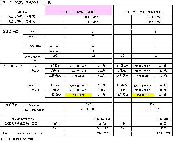 Pスーパー海物語IN沖縄5 スペック表