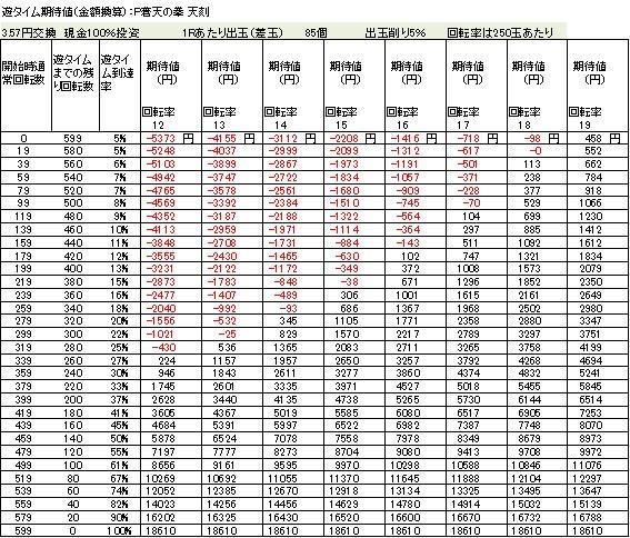 P蒼天の拳 天刻 遊タイム期待値 3.57円交換 削り5%