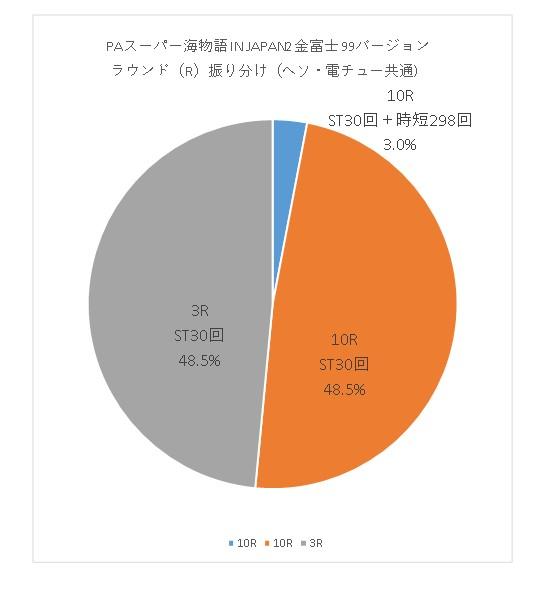 PAスーパー海物語 IN JAPAN2 金富士 99バージョン R振り分けグラフ