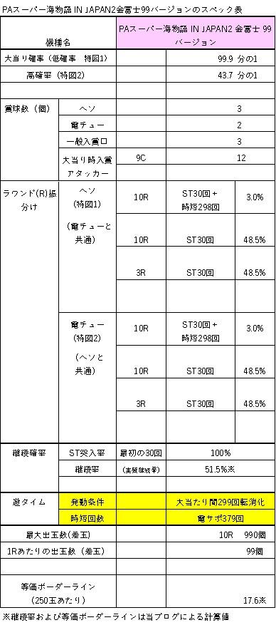 PAスーパー海物語 IN JAPAN2 金富士 99バージョンのスペック表