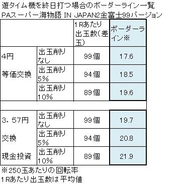 PAスーパー海物語 IN JAPAN2 金富士 99バージョン ボーダーライン一覧表