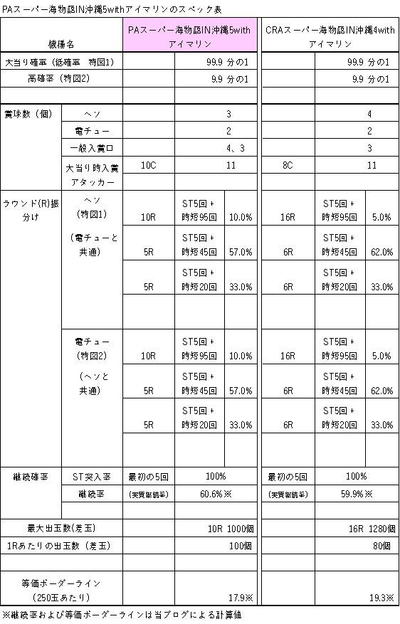 PAスーパー海物語IN沖縄5withアイマリンのスペック表
