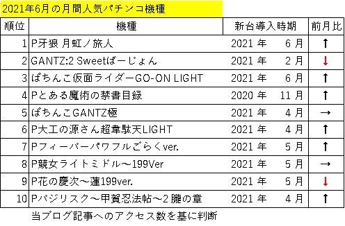 2021年6月の月間人気パチンコ機種ランキング表