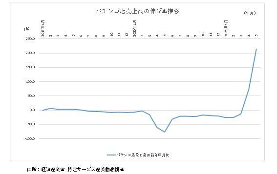 パチンコ店売上高の前年同月比グラフ