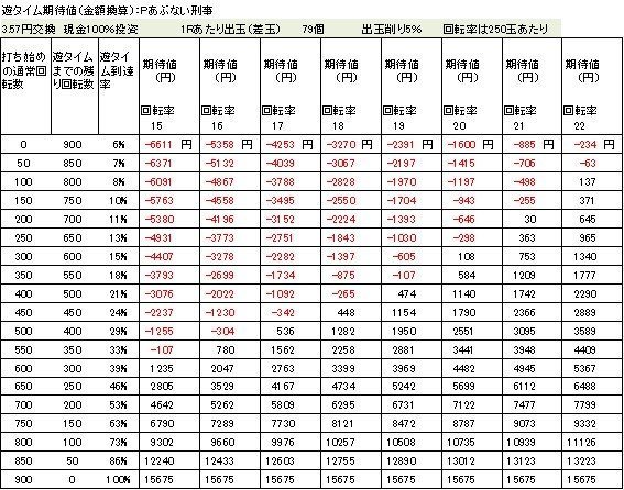 Pあぶない刑事 遊タイム期待値 3.57円交換 削り5%