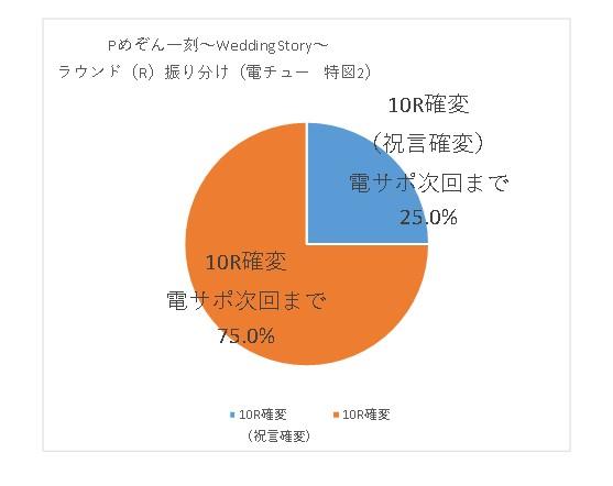 Pめぞん一刻~Wedding Story~のラウンド振り分け2
