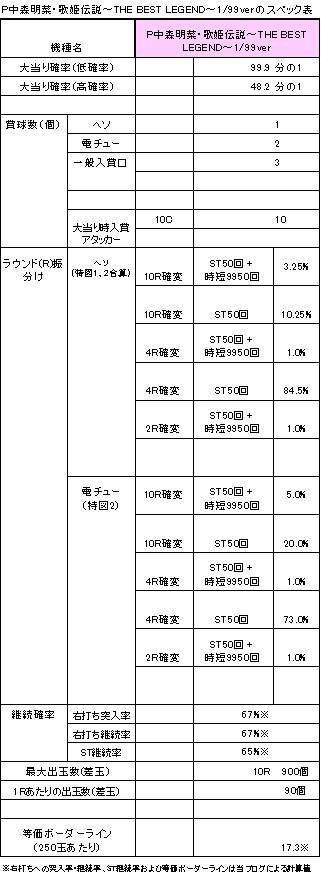 P中森明菜・歌姫伝説~THE BEST LEGEND~99verのスペック表