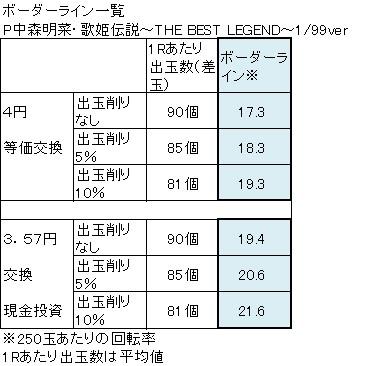P中森明菜・歌姫伝説~THE BEST LEGEND~99verボーダーライン一覧