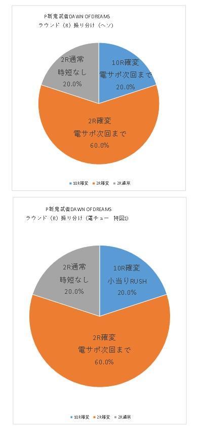 P新鬼武者DAWN OF DREAMS R振り分けグラフ1