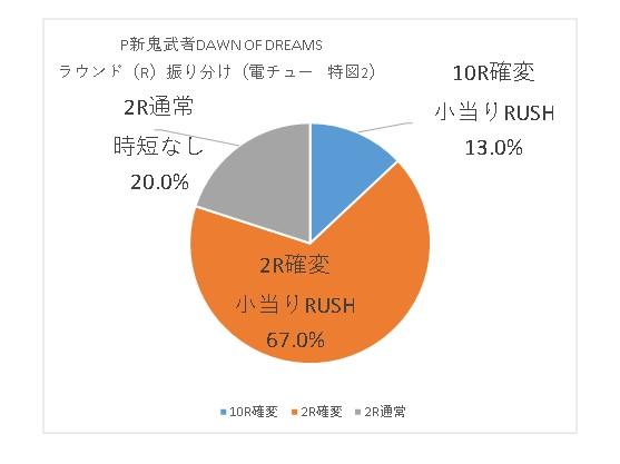 P新鬼武者DAWN OF DREAMS R振り分けグラフ2