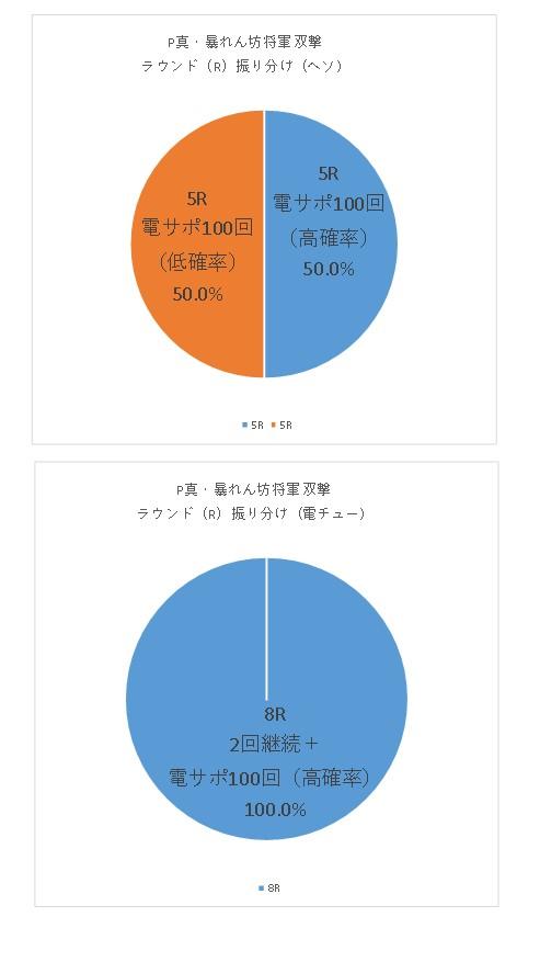 P真・暴れん坊将軍 双撃のR振り分けグラフ