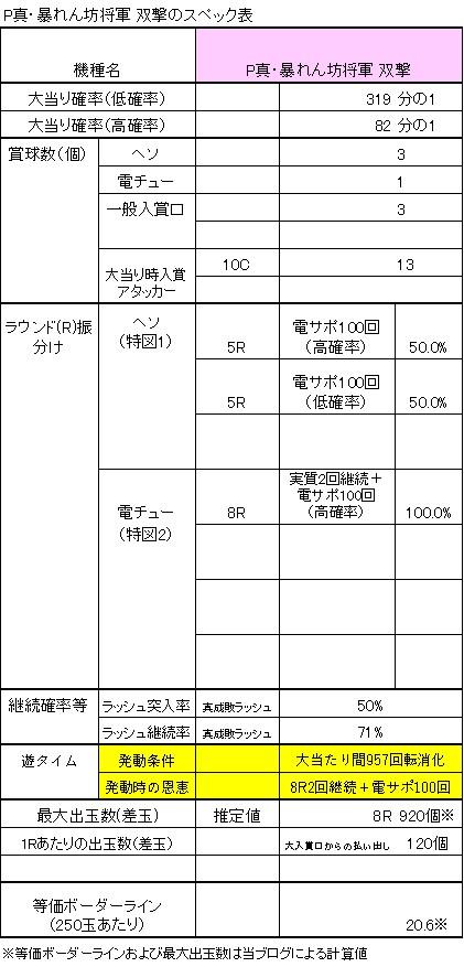 P真・暴れん坊将軍 双撃のスペック表