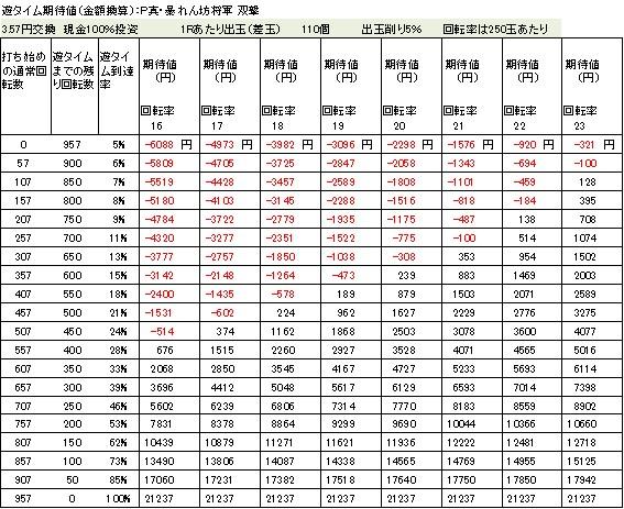 P真・暴れん坊将軍 双撃 遊タイム期待値 3.57円交換 削り5%