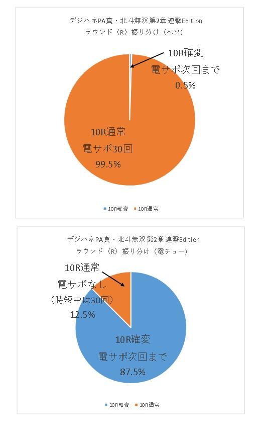 デジハネPA真・北斗無双第2章連撃Edetionのラウンド振り分けグラフ