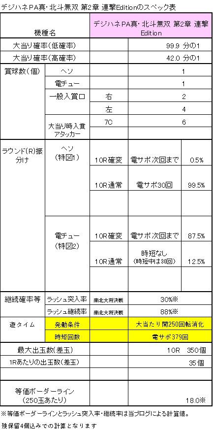 デジハネPA真・北斗無双第2章連撃Edetionのスペック表