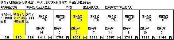 デジハネPA真・北斗無双第2章連撃Edetion 遊タイム期待値の狙い目表