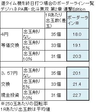 デジハネPA真・北斗無双第2章連撃Edetion ボーダーライン一覧表