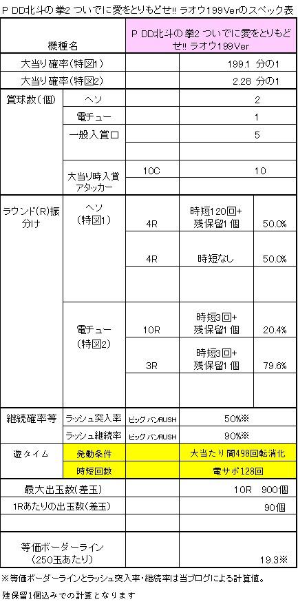 P DD北斗の拳2 ついでに愛をとりもどせ!! ラオウ199Veのスペック表