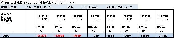 Pフィーバー機動戦士ガンダムユニコーンの終日打った場合の期待値表