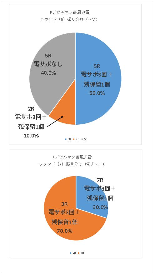 Pデビルマン疾風迅雷のR振り分けグラフ