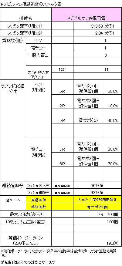 Pデビルマン疾風迅雷のスペック表